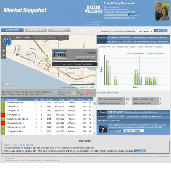 Team Baranowski Rosemary Beach Homes Market Snapshot