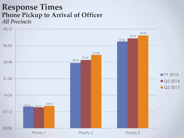 Police see increase in emergency response times Southwest Journal