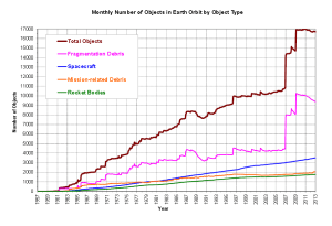 Figure 1. Monthly Number of Objects in Earth Orbit by Object Type [5]