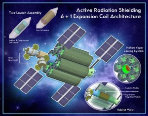 A concept design of an actively shielded space craft utilizing high temperature superconductors (Credits: NASA).