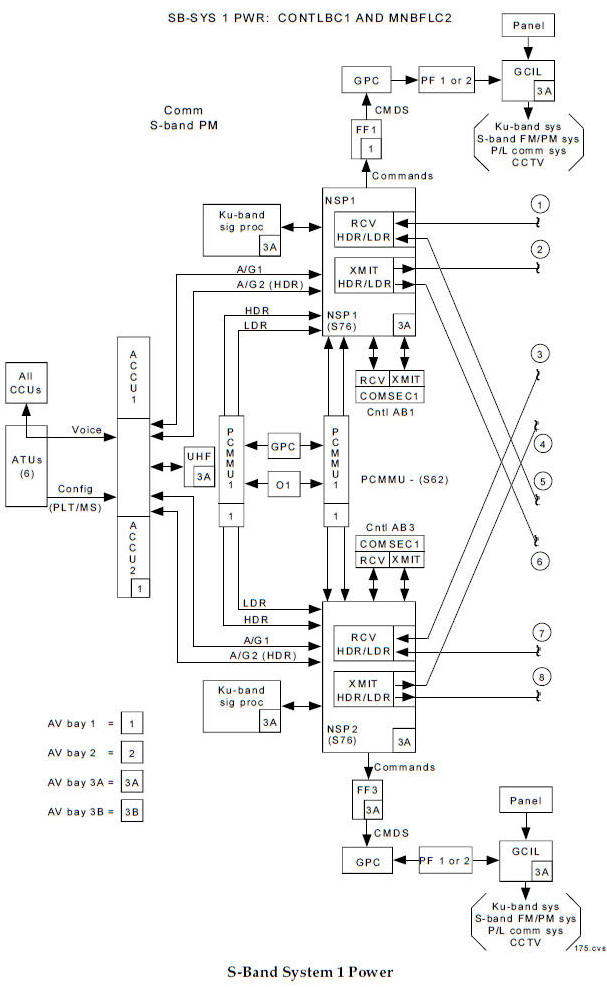 Space Shuttle Communications Manual; Interior of the Flight Deck of