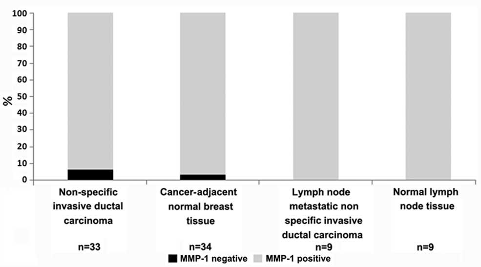 Matrix metalloproteinase\u20111 expression in breast cancer and cancer