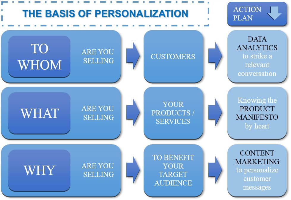 Moulding a Solid Bedrock for Email Marketing  Personalization - personalized e mail