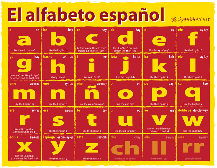 The Spanish Alphabet - Spanish411 - alphabet in spanish