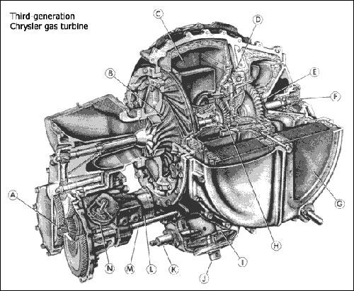 Technical Curiosities The Turbine Car \u2013 Spannerhead