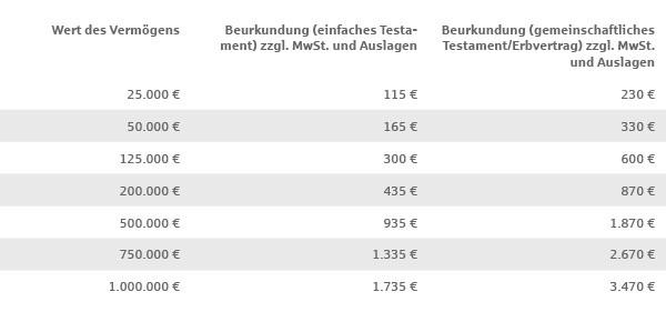 Notarkosten Erbvertrag und Testament - Sparkassede - 125 kosten