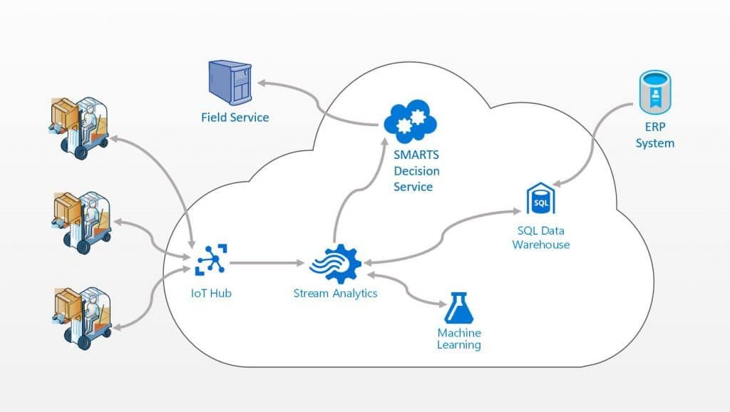 Learn How IoT Systems Make Real-time Decisions Sparkling Logic
