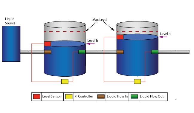 Water Tank Pressure Regulator Enterprise Architect User