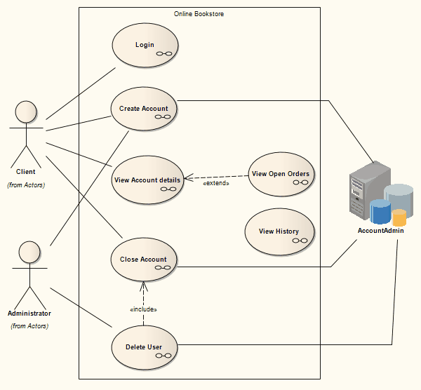 Uml diagram for online bookstore ltt use cases in manage users unit of online bookstore process traceability uc elements 34 uml use case diagram ccuart Choice Image