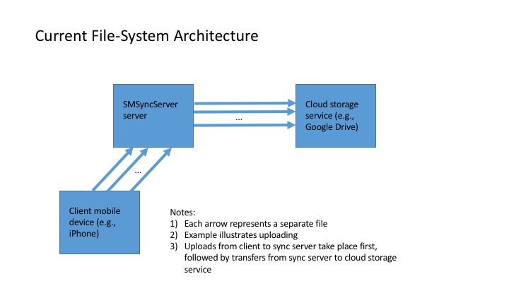Re-Architecting the SMSyncServer File System \u2013 Food, Apps, and - google file system