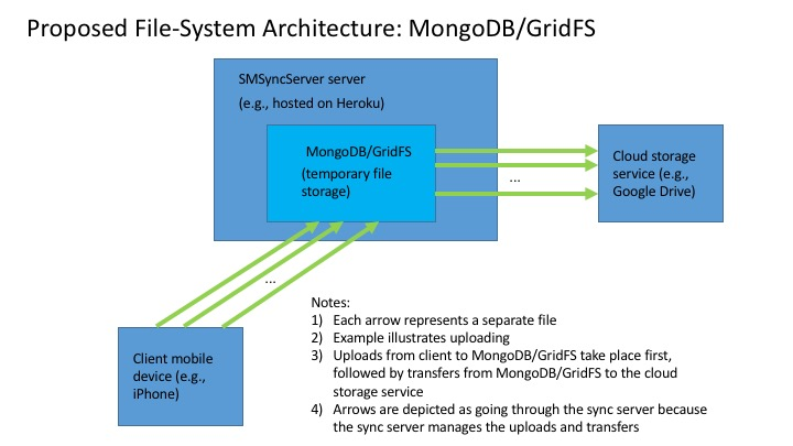 Google File System cluster computing and mapreduce lecture 3 - google file system