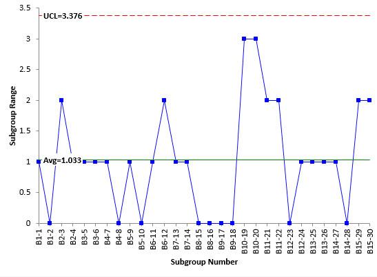 Control Charts, ANOVA, and Variation BPI Consulting