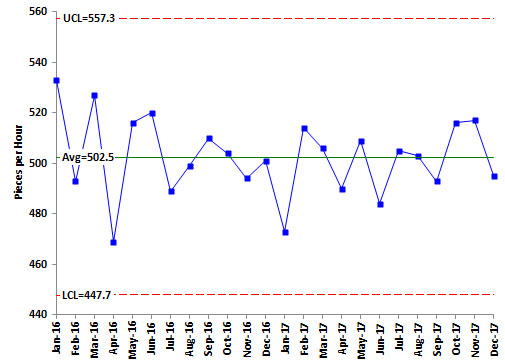 Control Charts and Goals BPI Consulting