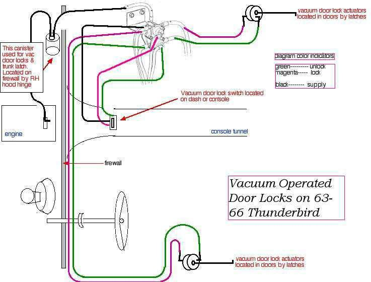 Wiring Diagram 1964 Thunderbird Accessories Wiring Diagram
