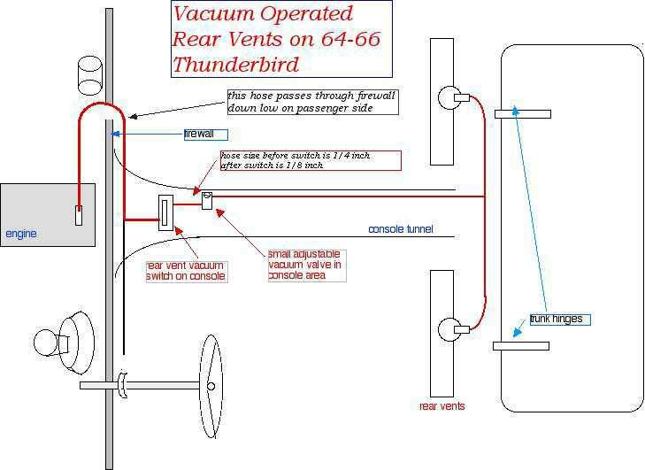 Wiring And Fuse Image - All Free Accessed Wiring Databse | 1964 Thunderbird Stereo Wiring Diagram |  | kidneydiagram.poetesses.fr