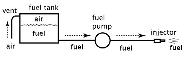 What You Need To Know About Mechanical Fuel Injection