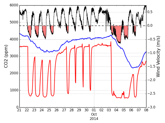 Carbon dioxide concentrations in the air (red line) and water (blue line) of the cave along with cave airflow velocity (black line). Negative velocities (red shading) are periods of time when outside air is drawn into the cave entrance resulting in low concentrations of carbon-dioxide in the air. After longer periods of airflow reversals the carbon-dioxide concentrations in the cave stream also begin to fall. The tends to result in saturated or supersaturated conditions in the stream.