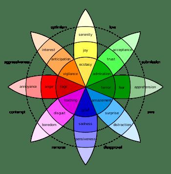 English: Robert Plutchik's Wheel of Emotions