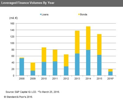 S&P: ECB Stimulus to Boost European High Yield Bond Issuance in 2016 | S&P Global Market ...