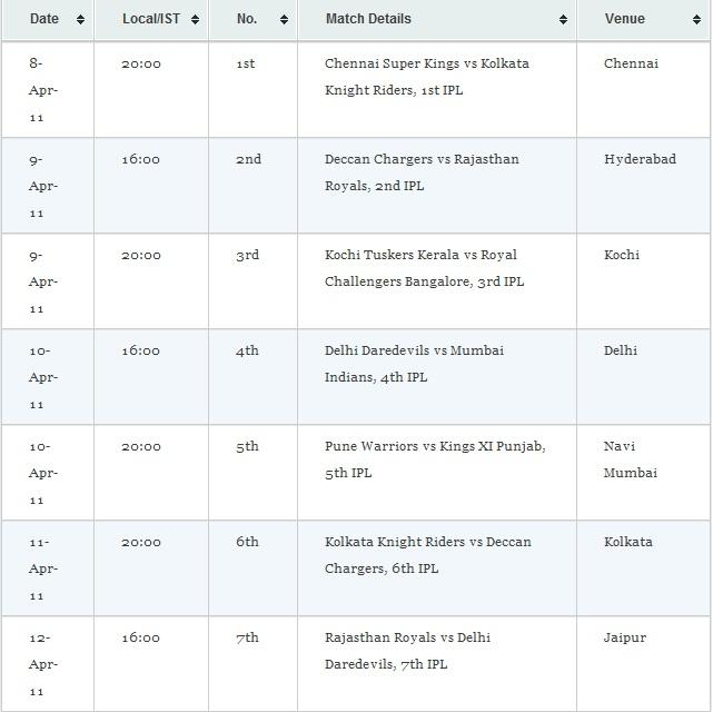 IPL 2011 Schedule Time Table