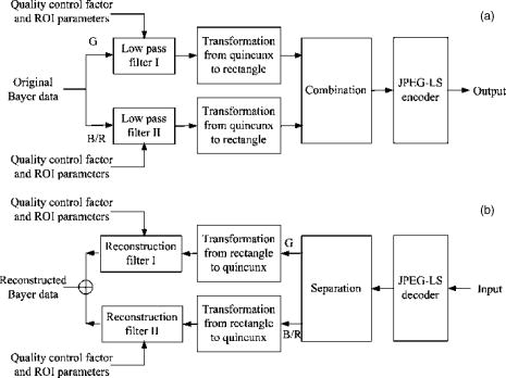 Low-complexity near-lossless image compression method and its