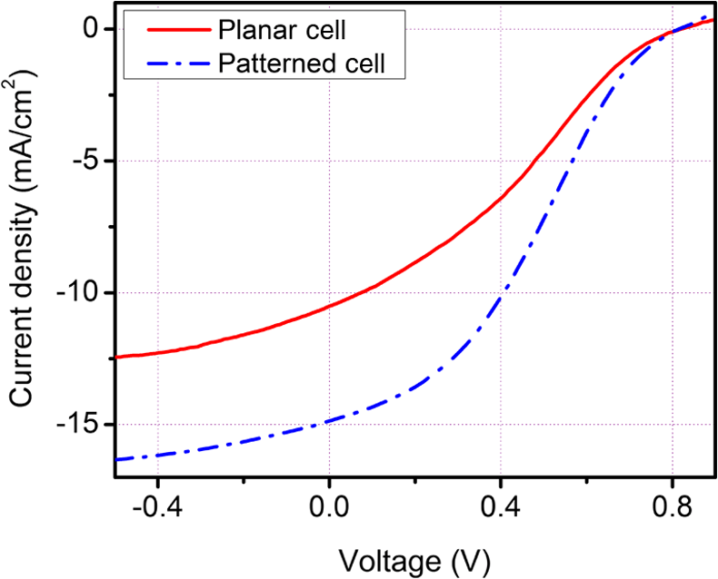 open circuit voltage voc and fill factor ff for solar cell