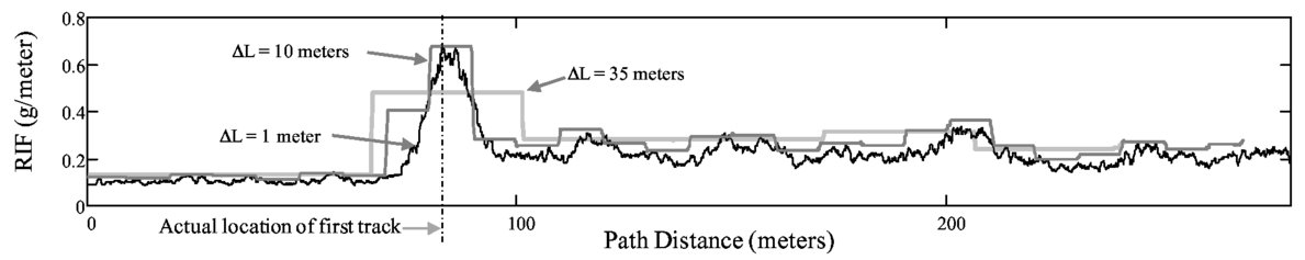A participatory sensing approach to characterize ride quality