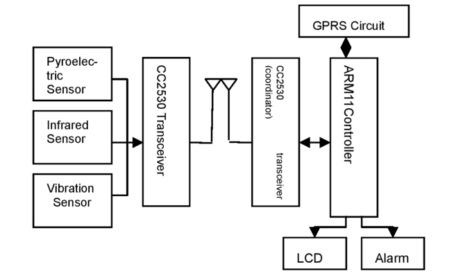 Design of remote car anti-theft system based on ZigBee