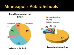 Two charts showing race and discipline  correlations in Minneapolis Public Schools