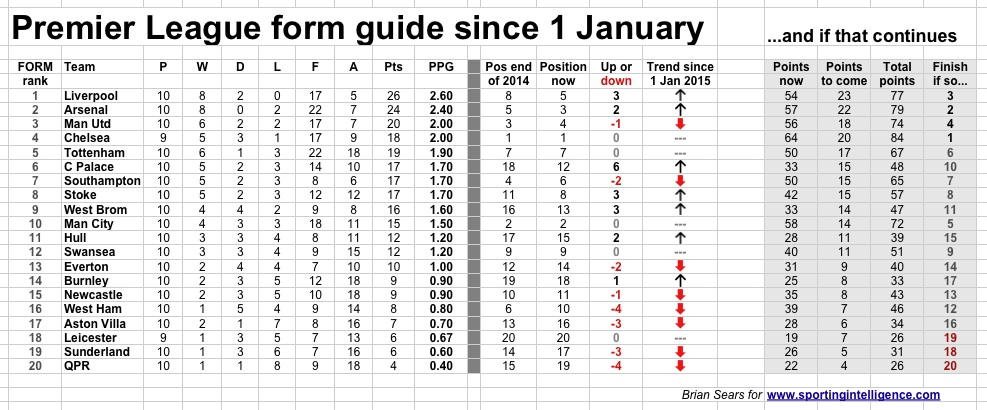 Liverpool the form horse as Premier League heads for the home - p-l form