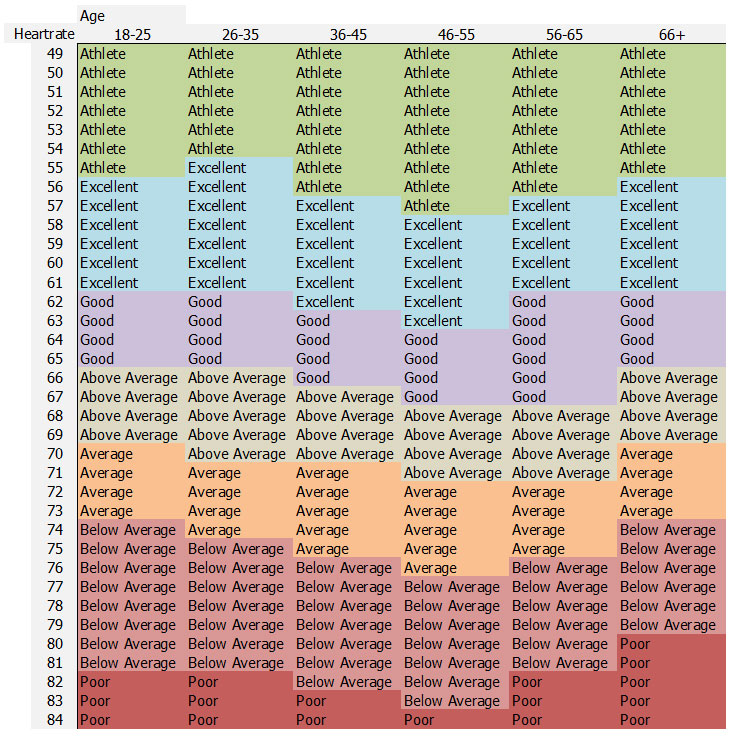 Good Resting Heart Rate Chart (Reference Table) - Sports Science  - Rate Chart