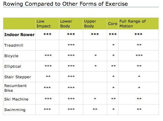 Concept 2 chart