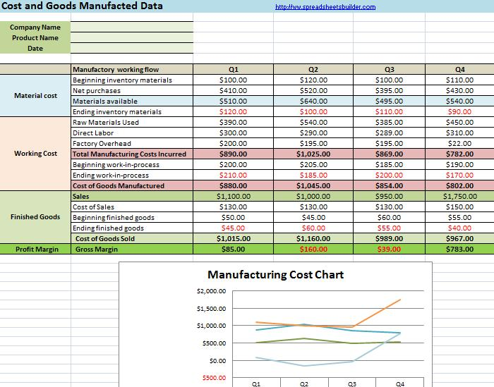Manufacturing Cost Calculation Spreadsheet Templates