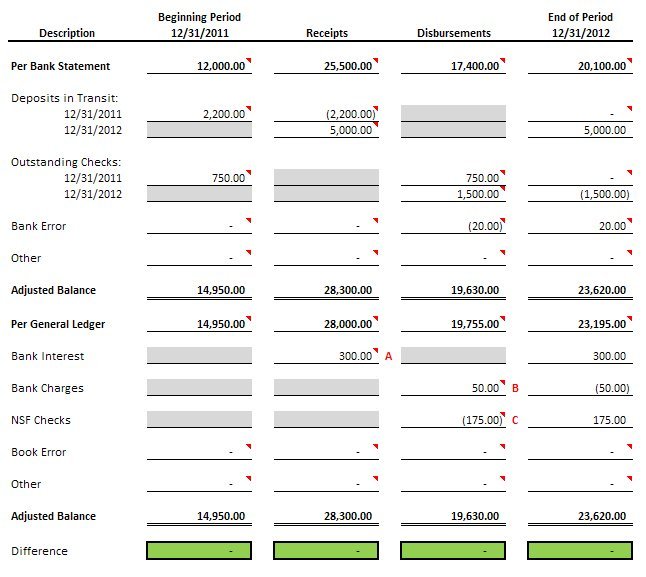 Proof of cash template - Free Download - bank account reconciliation template