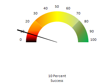 Free Excel Speedometer Chart Template