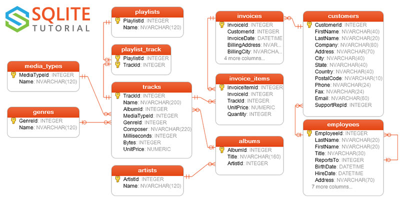 SQLite Sample Database And Its Diagram (in PDF format)