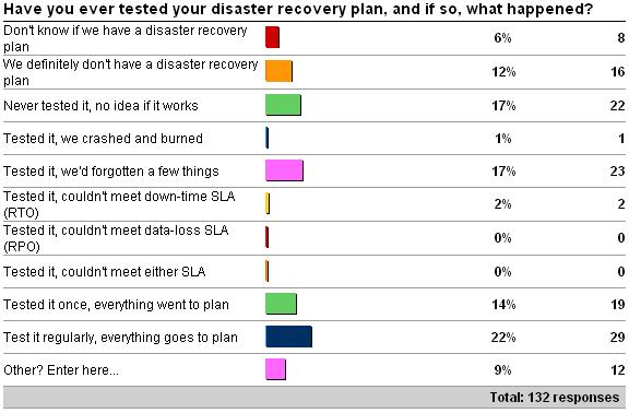 Importance of testing your disaster recovery plan - Paul S Randal