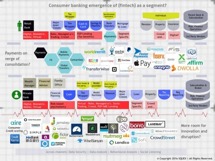 Fintech Retail Banking Landscape