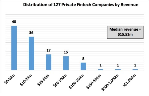 Fintech Unlisted Revenue