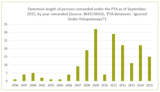 PTA Prevention of Terrorism Act Remand Length WATCHDOG Sri Lanka