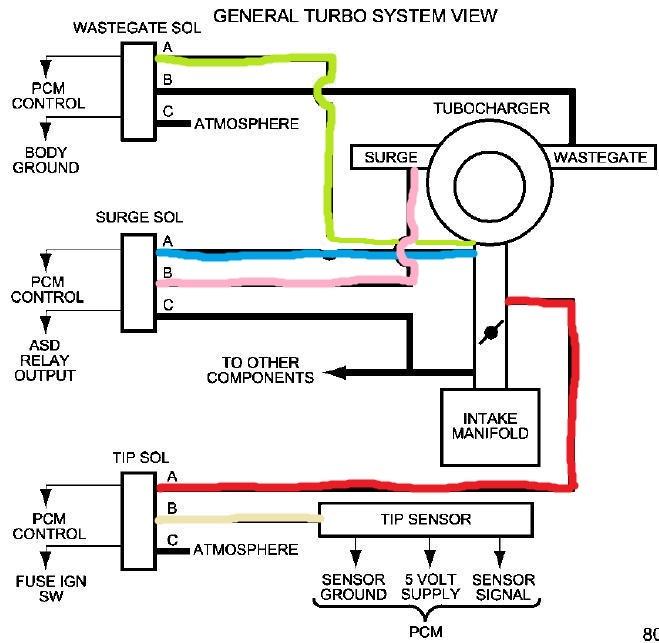 Neon Srt 4 Vacuum Line Diagram Further 2004 Dodge Neon Wiring