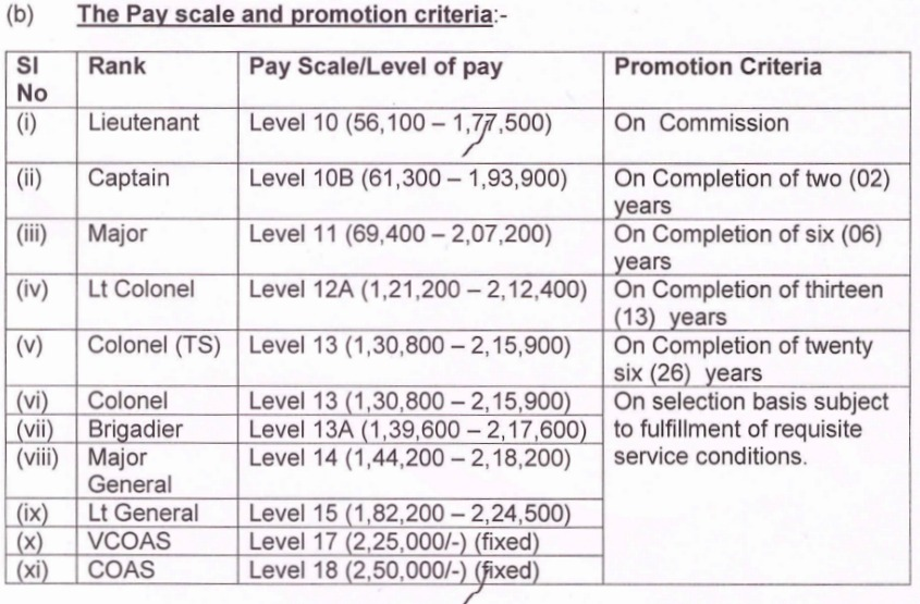 Indian Army Officer\u0027s Pay Scale  Allowances 2019