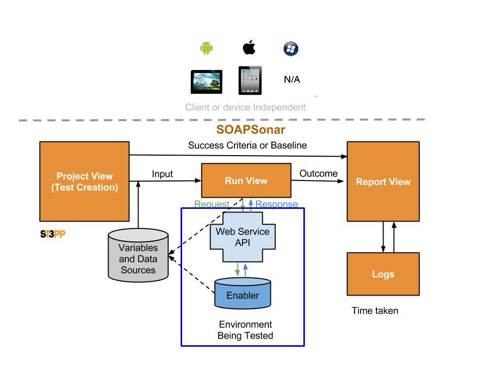 Testing a REST or a SOAP Web Services in SOAPSonar