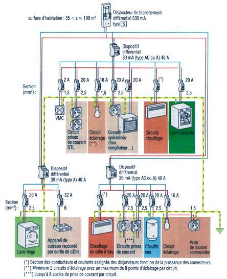 gaz schema cablage internet