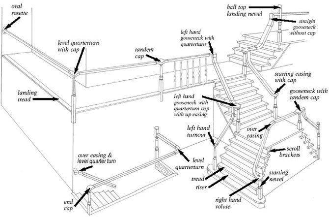 Stair Parts Diagram Terminology Stairsuppliestm