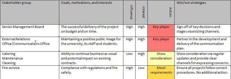 Stakeholder Planning and Communication