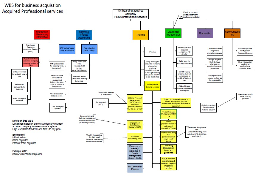 Business acquisition work breakdown structure - work breakdown structure template