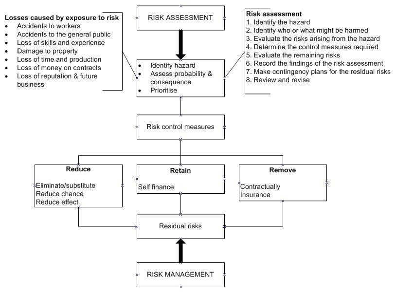 Risk Management in Construction process of managing risk - business risk assessment