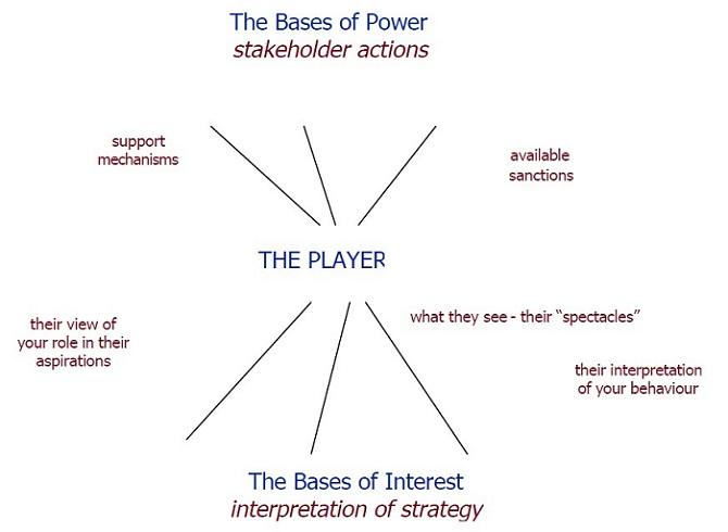 Bases of Power - Stakeholder Analysis technique