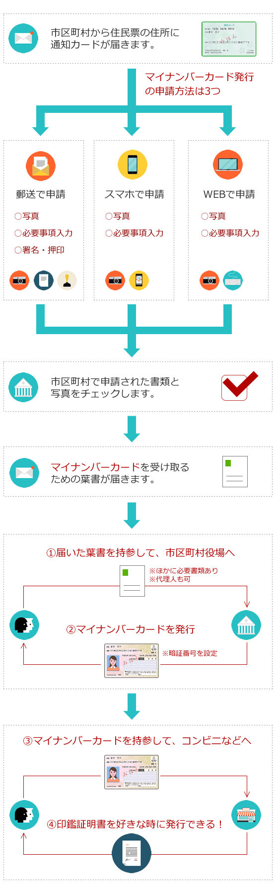 mynumber_image013